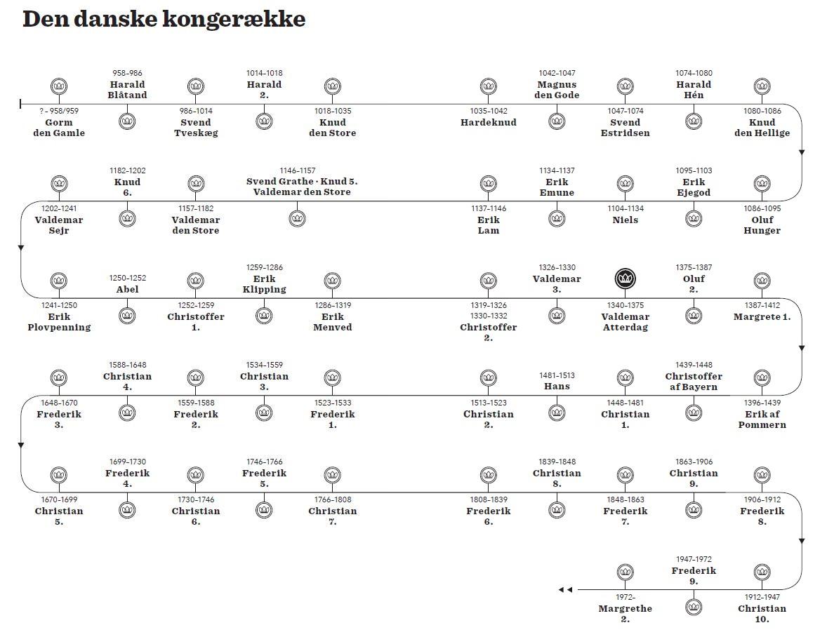 Kongerækken, Valdemar Atterdag, Atterdag, Konger, regenter, Danmark, Danmarkshistorie, Monarki, Det danske monarki